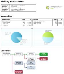 E-mailing module - PDF rapportage